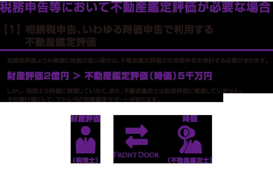 【1】 相続税申告、いわゆる時価申告で利用する 不動産鑑定評価